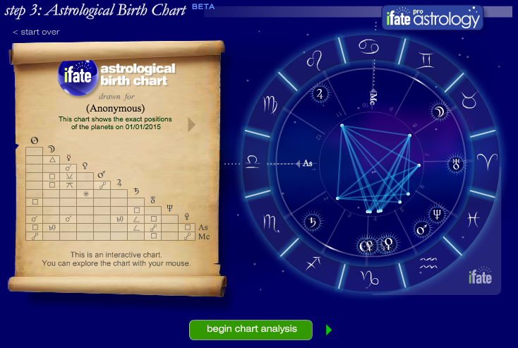 Free Astrology Birth Chart Ifate